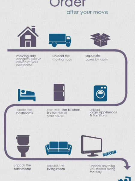 The Unpacking Order Infographic