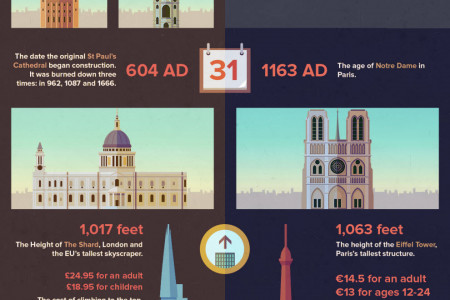 The Urban Head-to-Head: London Vs Paris Infographic