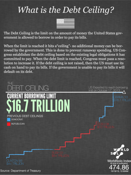 The US Debt Ceiling Infographic