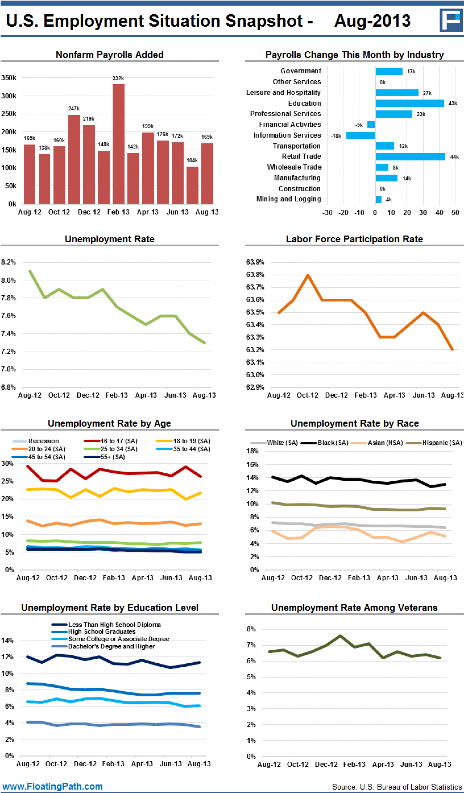The U.S. Employment Situation - August 2013 Infographic