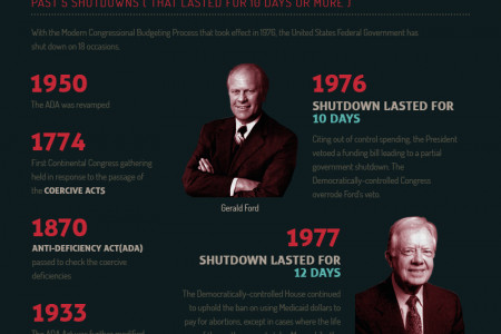 The US government partial shutdown  Infographic
