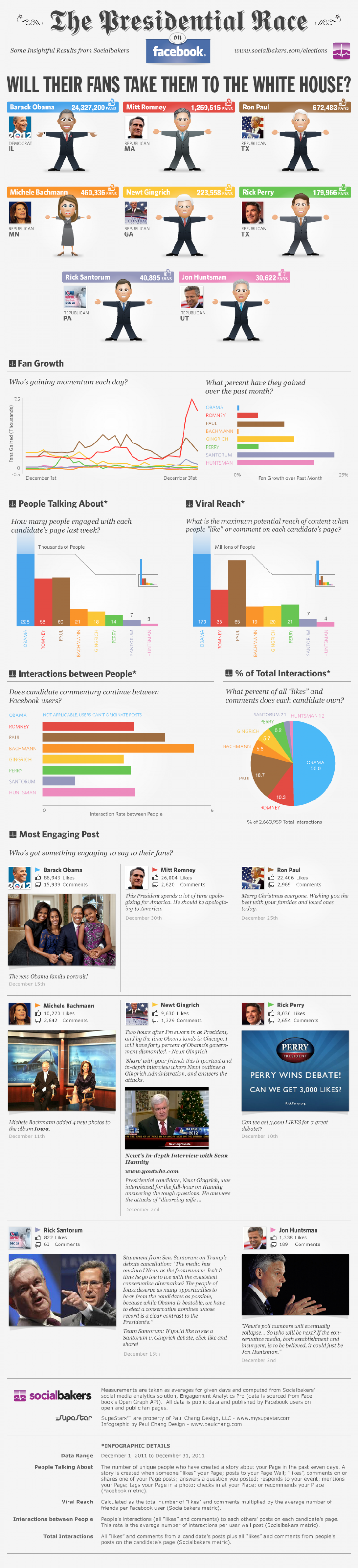 The U.S. Presidential Race On Facebook Infographic
