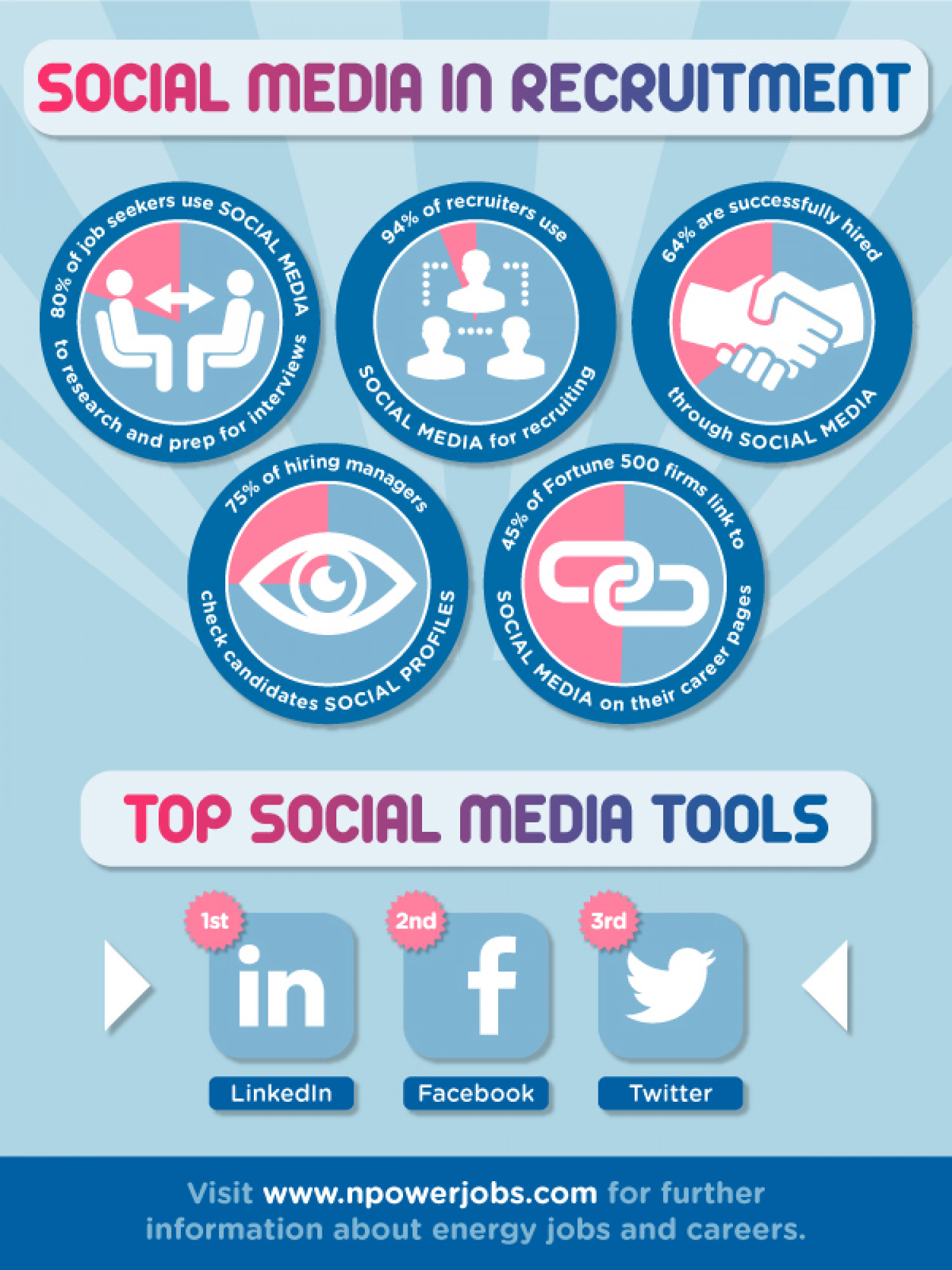 Social Media in Recruitment Infographic