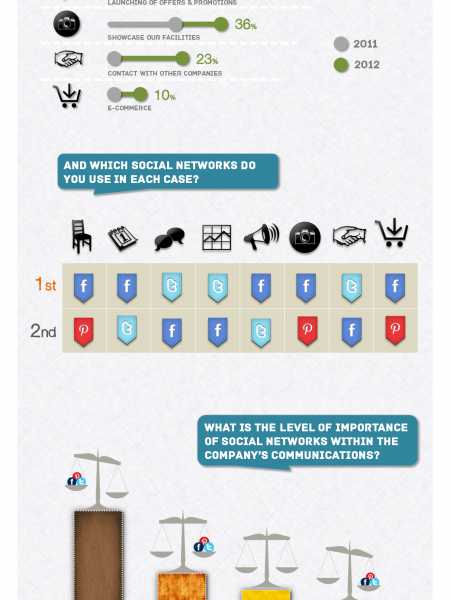The use of social networks in Spanish companies Infographic