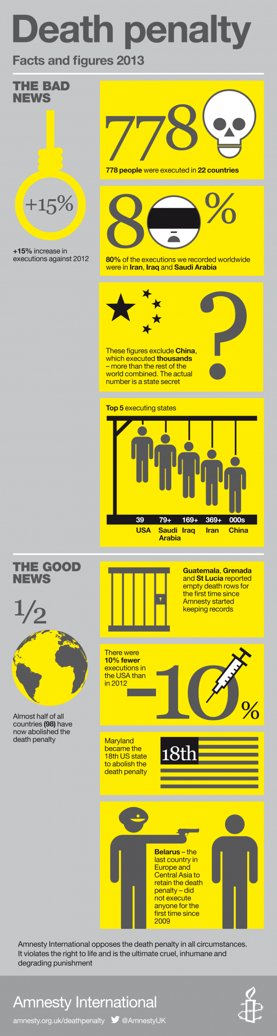 Death Penalty in 2013