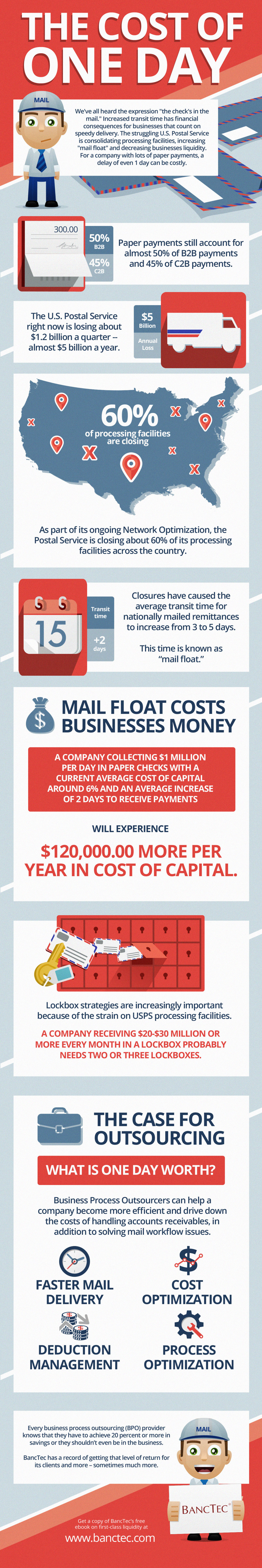 The USPS and the Cost of One Day Infographic