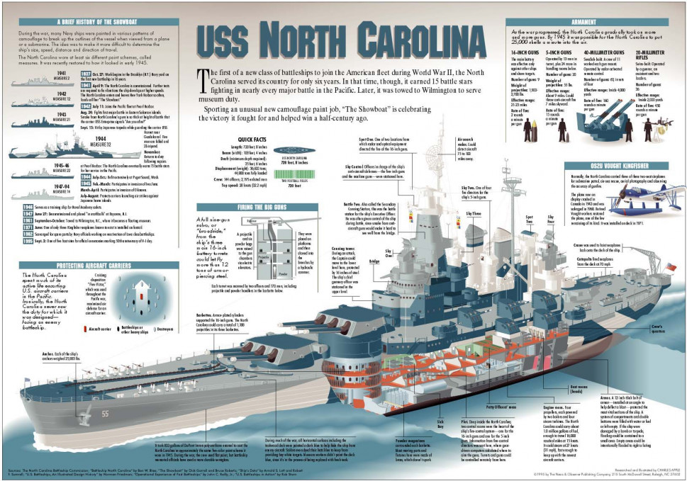 The USS North Carolina Infographic