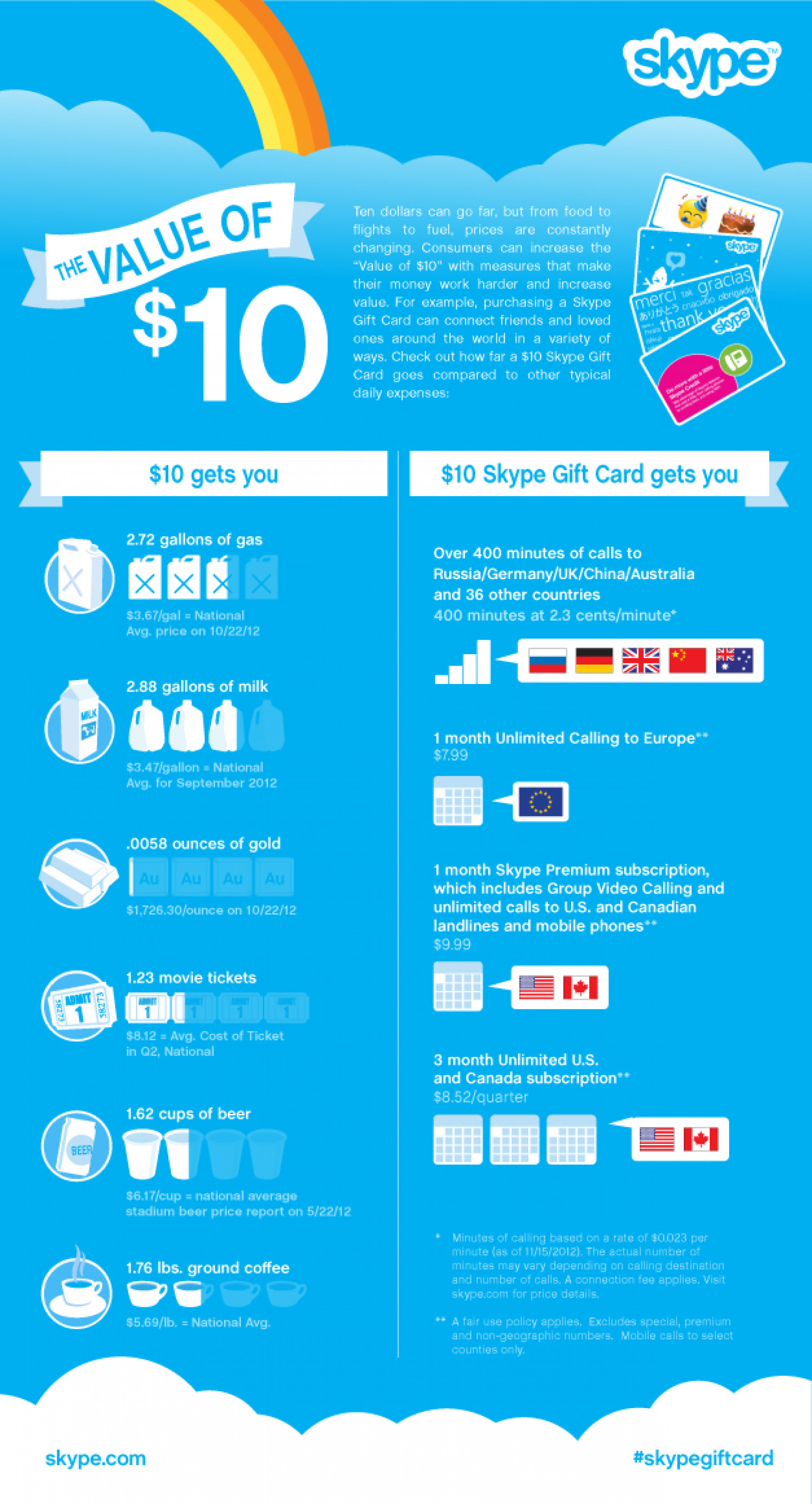 The Value of $10 Infographic
