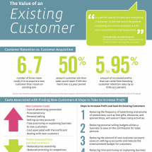 The Value of an Existing Customer Infographic