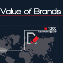 The Value of Brands Infographic