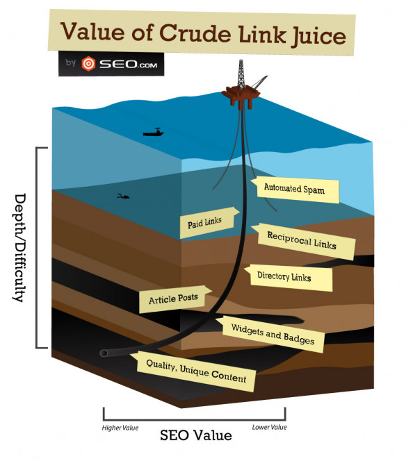 The Value of Crude Link Juice Infographic
