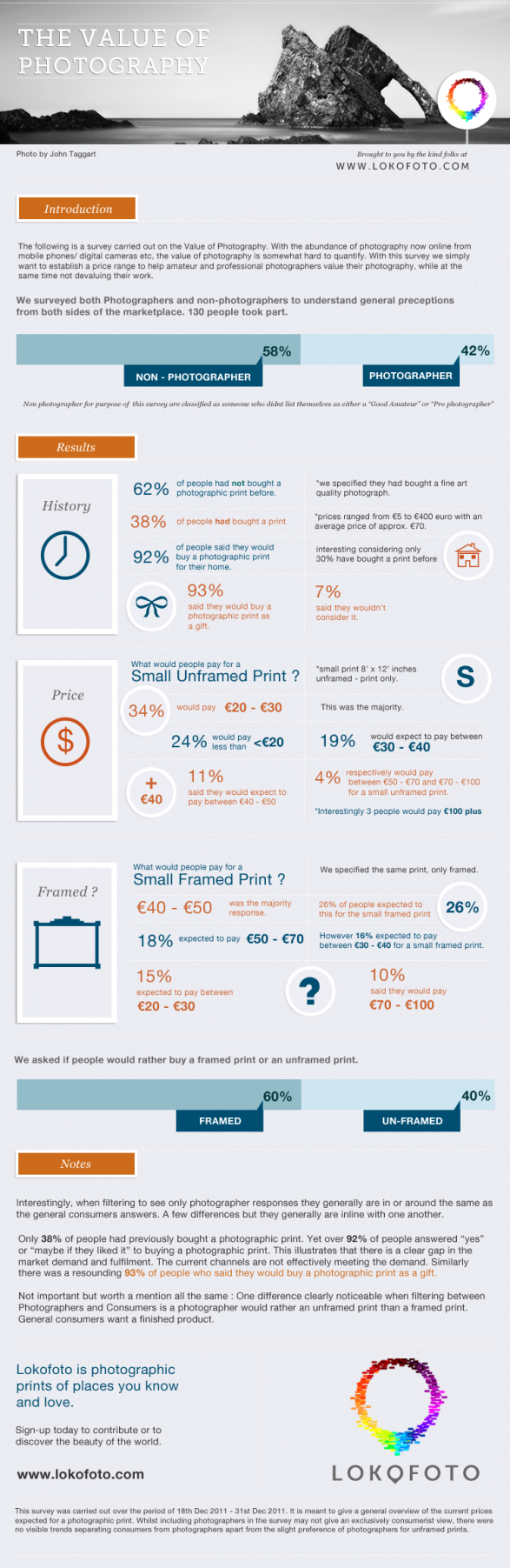 The Value of Photography (Infographic)   the value of photography 502910bc0d9bd w587