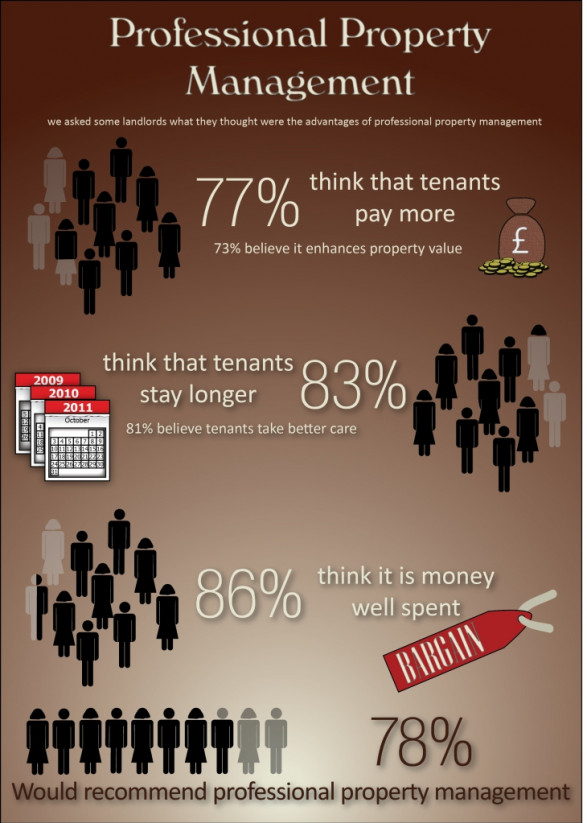 The Value of Property Management Infographic