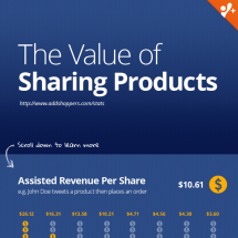 The Value of Sharing Products Infographic