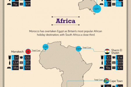 The Value of Your Money Around the World Infographic