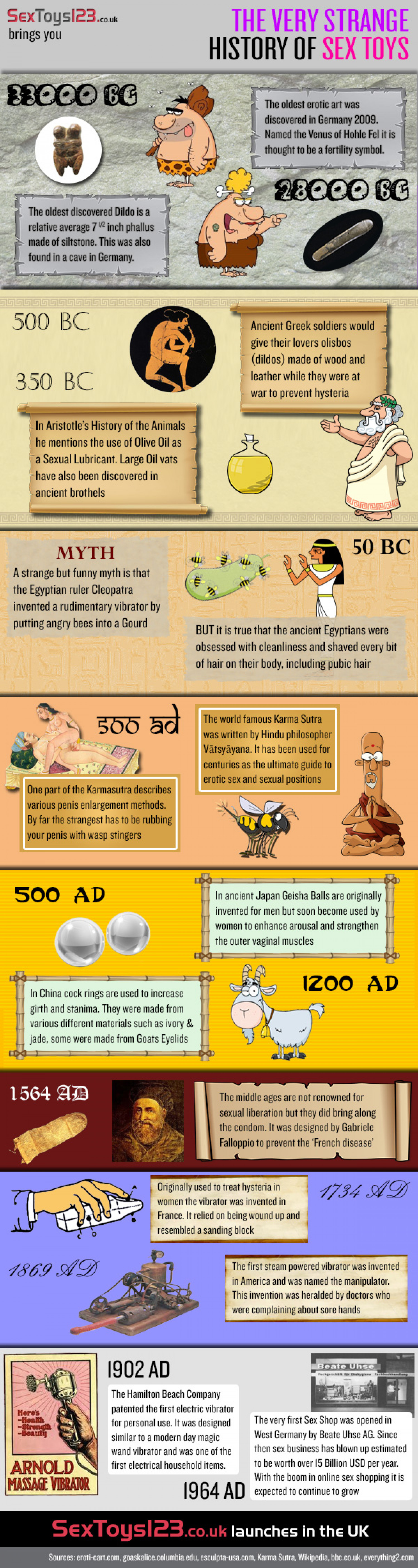 The Very Strange History of Sex Toys Infographic