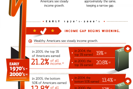 The Vicious Cycle of Income Inequality Infographic