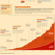 The View From 20 Million Reviews Infographic