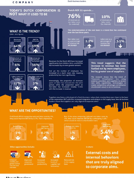 The 'virtual' Dutch company: a free  Infographic