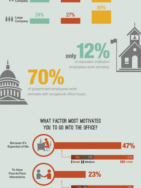 The Virtual Office Place: Productive or Disruptive Infographic