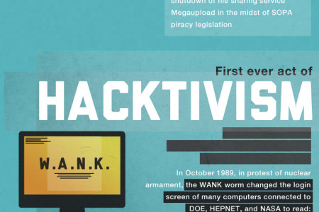 The Virtual Wars: Hacktivism Infographic