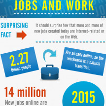 The Virtualization of Jobs and Work Infographic