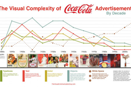 The Visual Complexity of Coca Cola Advertisements by Decade Infographic