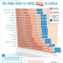 The Visual Guide to Office Rent in London Infographic