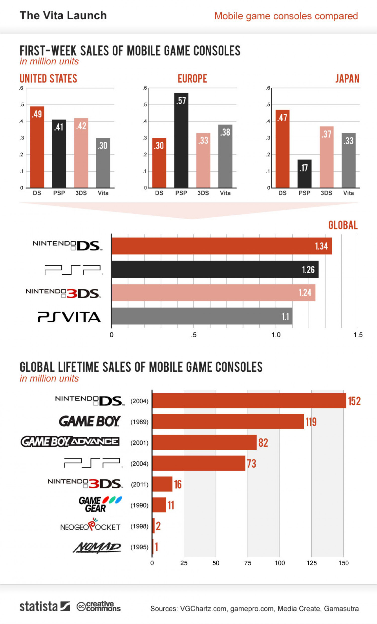 The Vita Launch Infographic