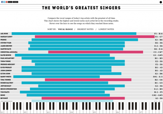 The Vocal Ranges of the World