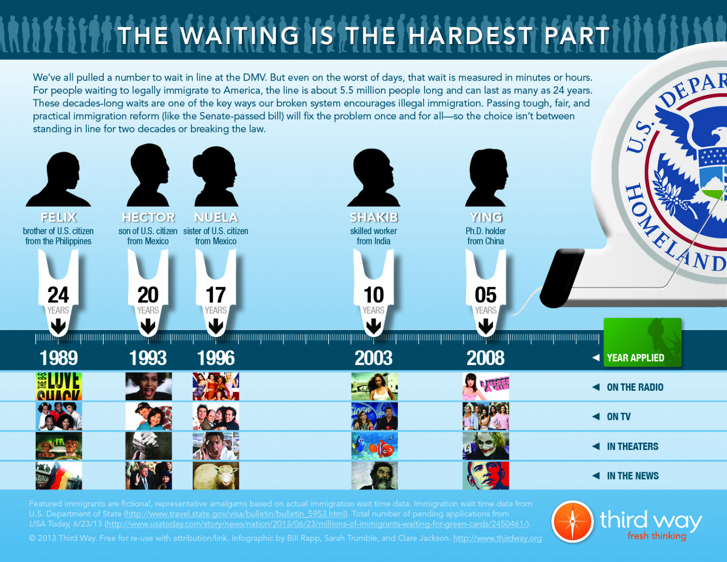 The Waiting is the Hardest Part Infographic