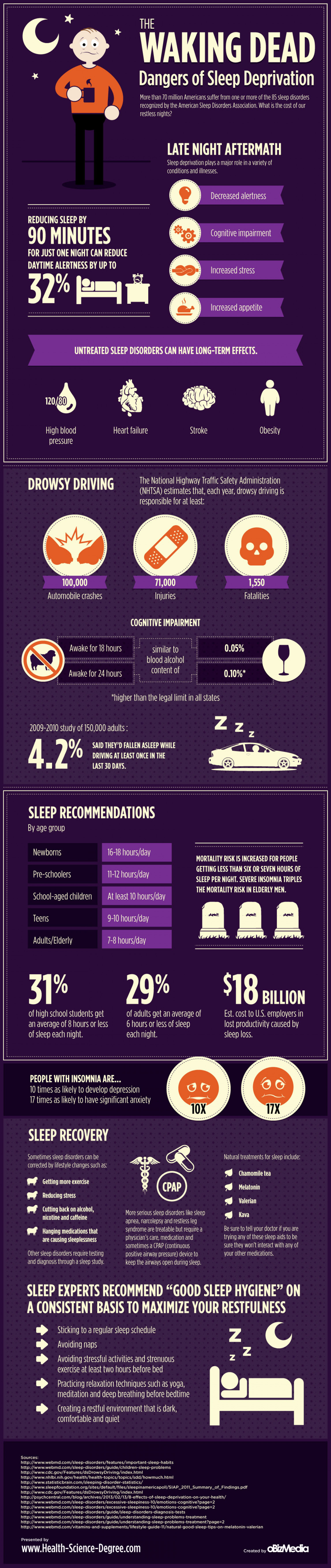 The Waking Dead: Dangers of Sleep Deprivation Infographic
