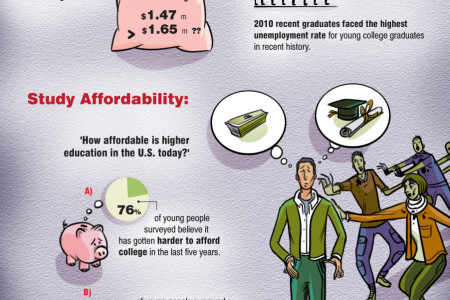The Walking Debt Infographic