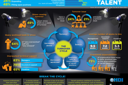 The War for Talent Infographic