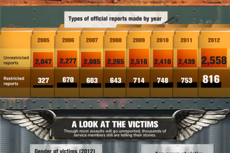 The War Within: Sexual Abuse in the Military Infographic