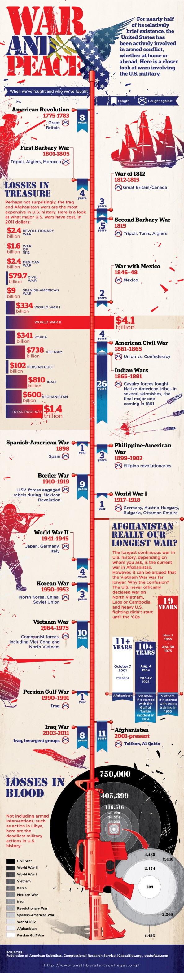 The Wars the US fought Infographic
