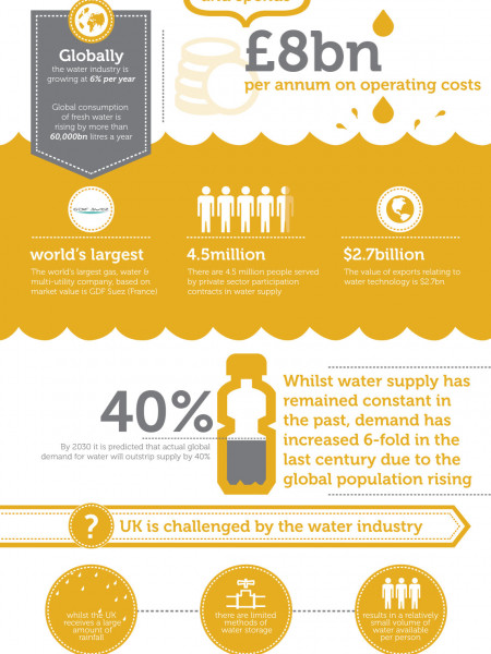 The Water Industry: Supply & Demand Infographic