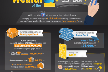 The Wealth of the 1%: How Much Debt Could it Erase? Infographic
