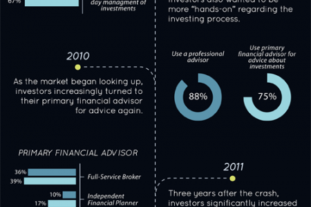 The Wealthy and Their Advisors Infographic