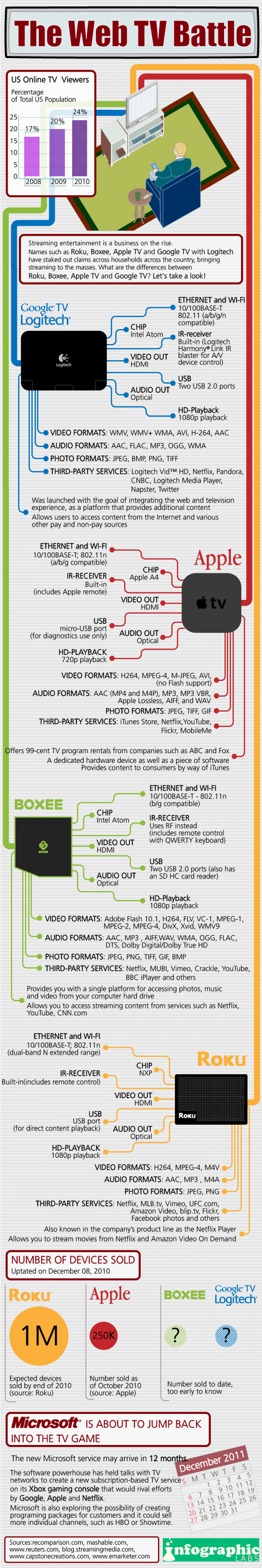 The Web TV Battle Infographic