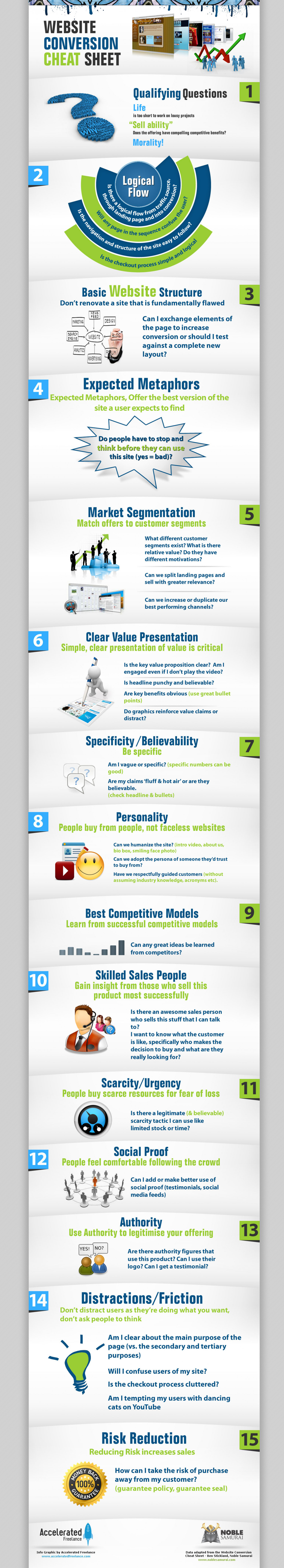 The Website Conversion Cheat Sheet Infographic