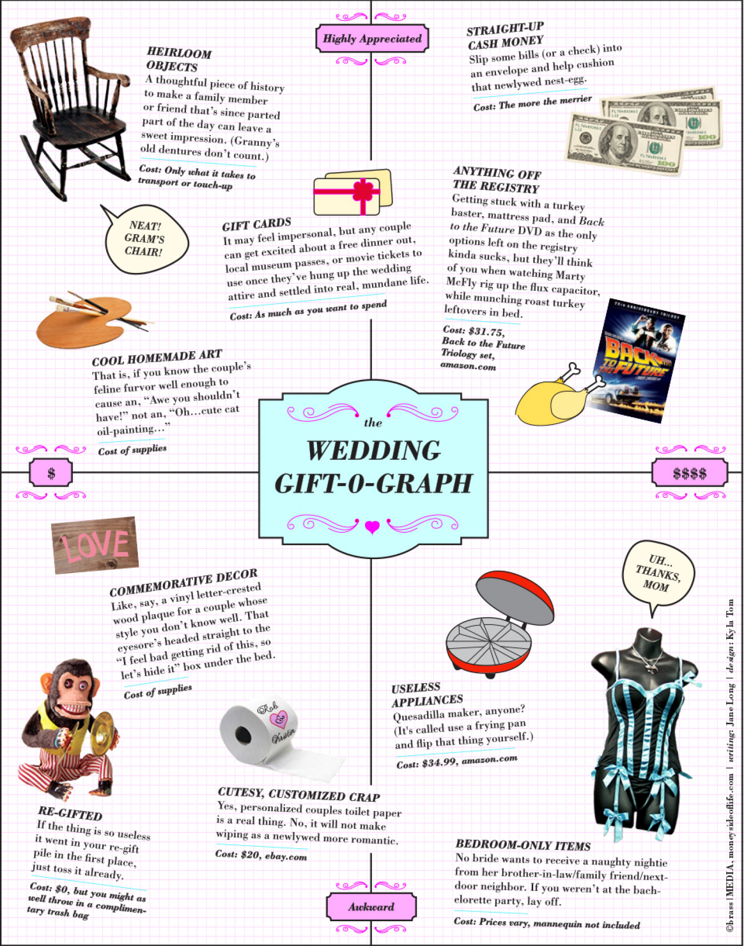 The Wedding Gift O' Graph Infographic