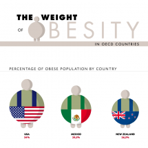 The weight of Obesity Infographic