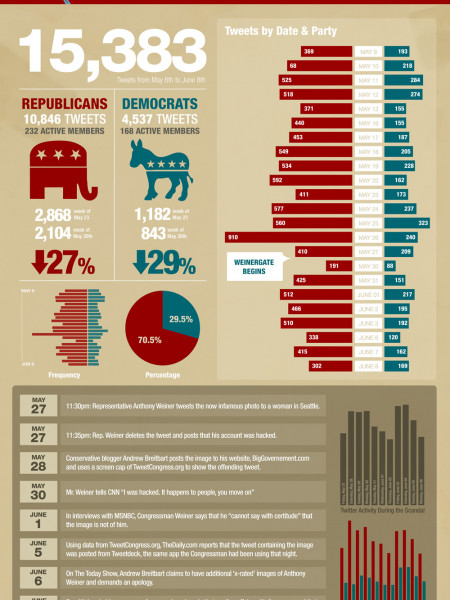 The Weinergate Effect of Congressional Tweet Frequency Infographic