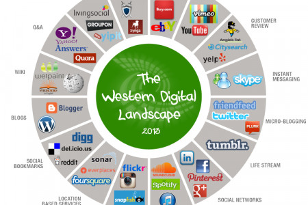 The Western Internet Landscape Infographic