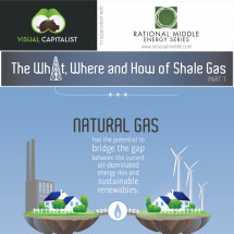 The What, Where and How of Shale Gas Infographic