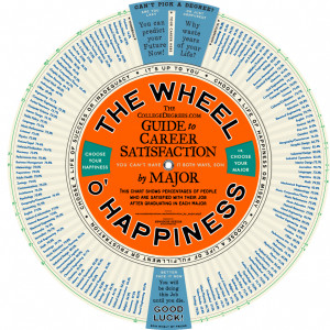 The Wheel O' Happiness
