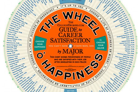 The Wheel O' Happiness Infographic