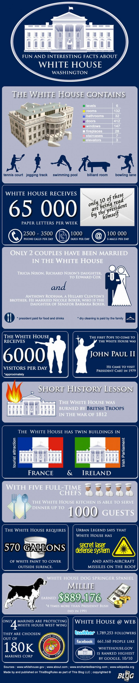 The White House: Fun and Interesting Facts Infographic