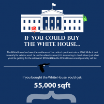 The White House is For Sale Infographic